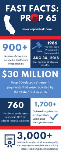 Prop-65-Infographic-e1528236320918