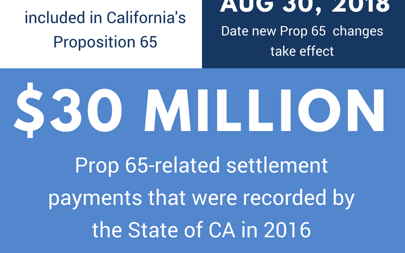 Prop-65-Infographic-e1528236320918